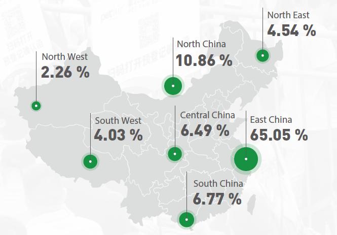 Domestic Visitors Regional Distribution